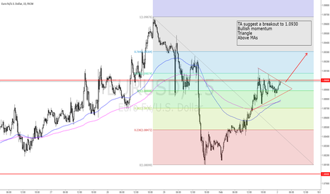 EURUSD: 2016-02-01_mon_short term bullishness