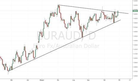 EURAUD: EUR/AUD: importante compressione di volatilità in area 1.50.