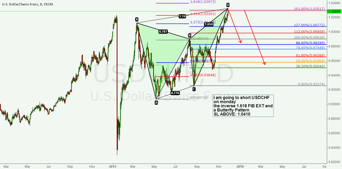 USDCHF TOUCHES INVERSE1.618 AND SHORT
