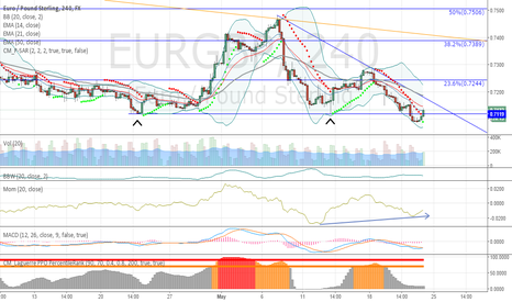 EURGBP: target trendline and possible broke