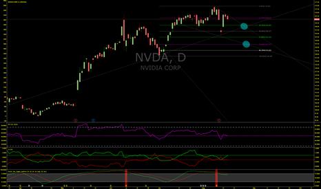 NVDA: NVDA Set To Decline