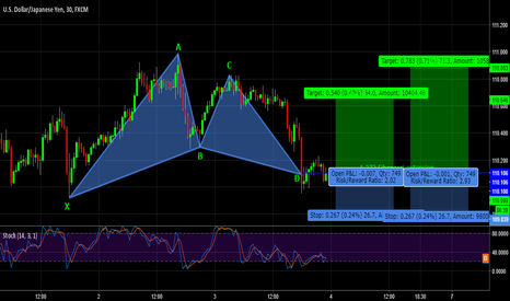 USDJPY: USDJPY Bullish Gartley!!!