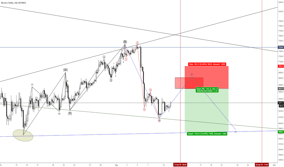 BTCUSD: 180911 This can be my LAST short position