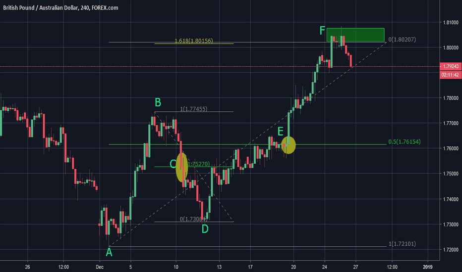 GBPAUD: GBPAUD: A Case Study in Midpoint Confluence