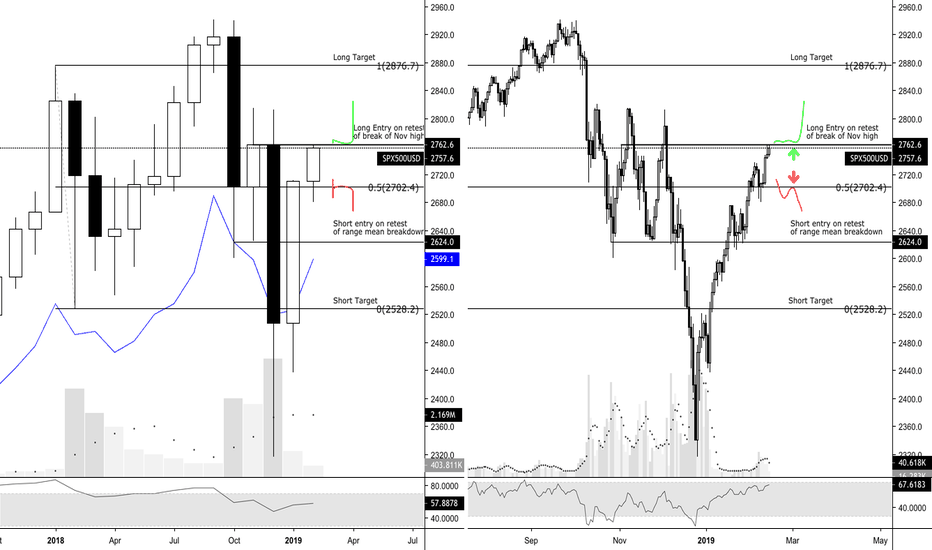 SPX500USD: SPX: If this, then that. Else, do the opposite.