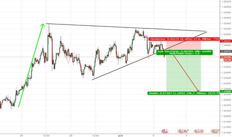 EURUSD: euro usd sell