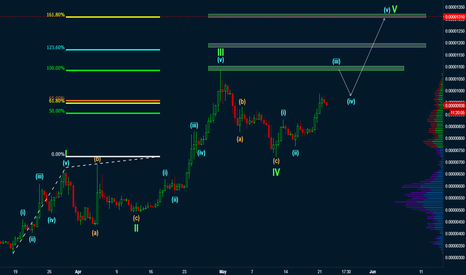 TRXBTC: Bullish Wave Count on TRON [with targets]