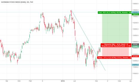 DEU30: Dax30 Powrót do trendu wzrostowego.
