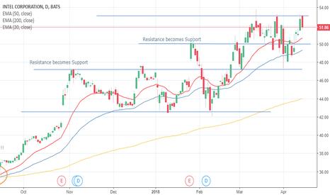 INTC: INTC: Strong Company Bull Rush!