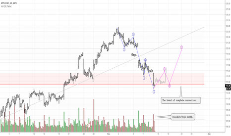 AAPL: Obvious five waves