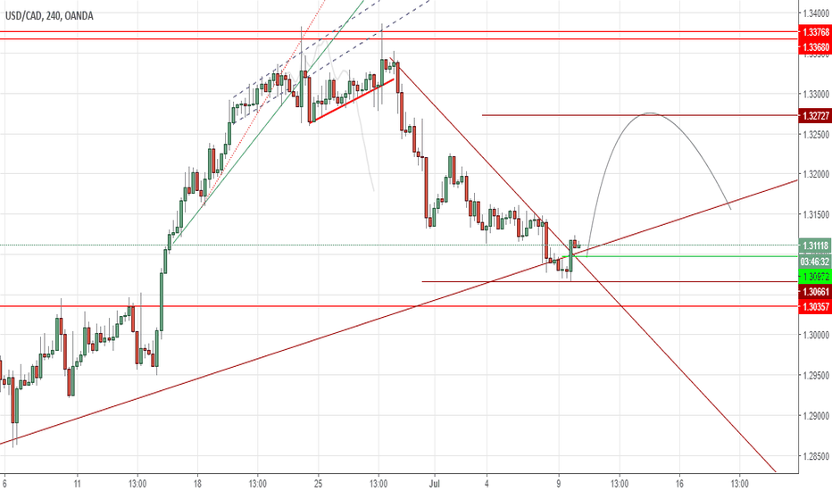 USDCAD: Is USDCAD Ready To Bounce?