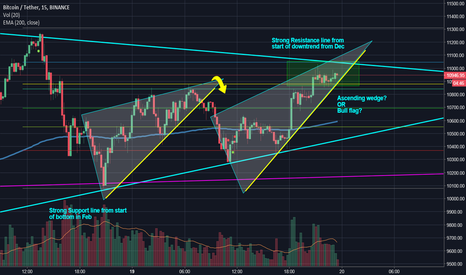 BTCUSDT: Ascending wedge break down