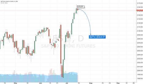 ES1!: S&P 500 - short