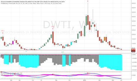 DWTI: very close !!!