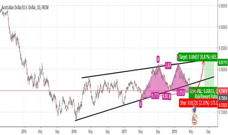 AUDUSD: audusd d1 chart