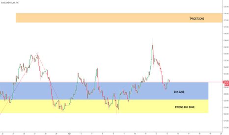 GOLD: XAUUSD GOLD Levels to add Long