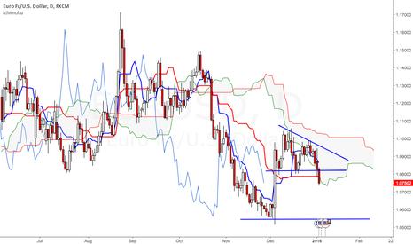 EURUSD: EUR/USD Starts New Downmove