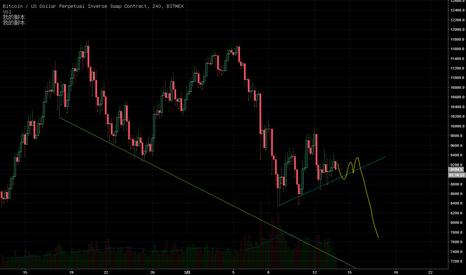 XBTUSD: XBTC BTC BTCUSD 價格下跌幾率是70%