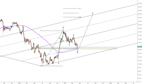 USDJPY: USDJPY : good spot to buy