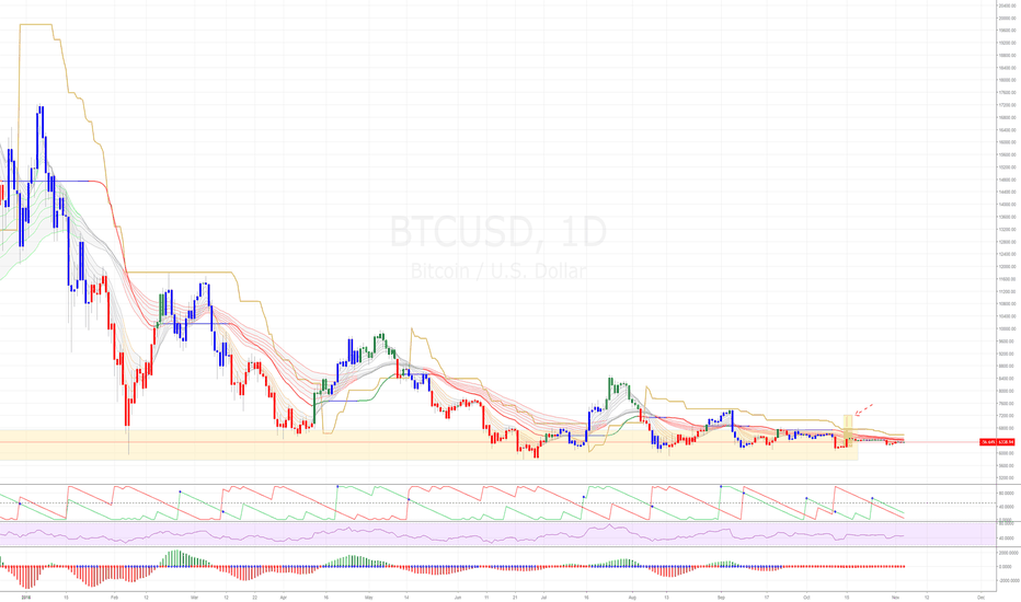 BTCUSD: Rumble in the cryptosphere