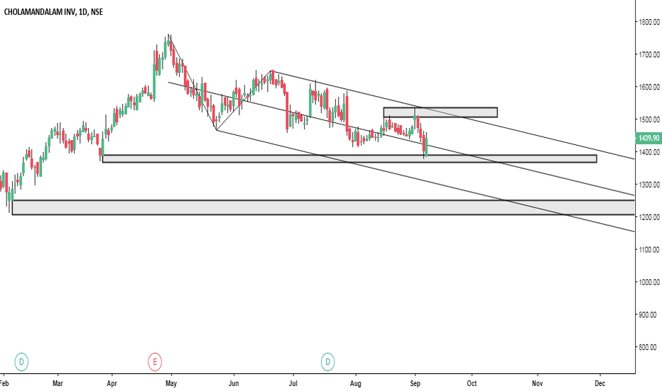 CHOLAFIN: CHOLAFIN- TRADE IN DOWN CHANNEL