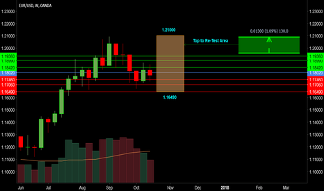 EURUSD: EURUSD > Resistance and Support Trading