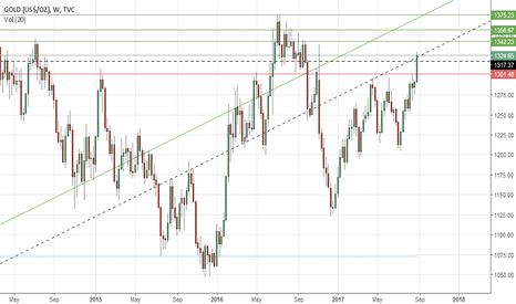 GOLD: Gold's weekly outlook: Sept 04-08
