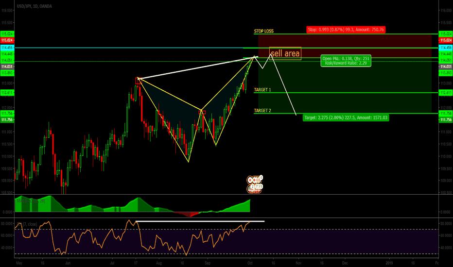 USDJPY: USD|JPY//Patterns Butterfly|signal sell