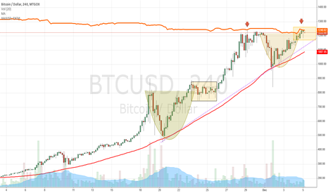 BTCUSD: PRICE OF GOLD AS RESISTANCE