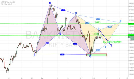 BANKNIFTY: After TGT1 ..... will downside happen?