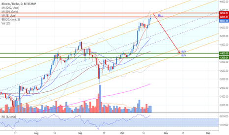 BTCUSD: BITCOIN: Time to Sell