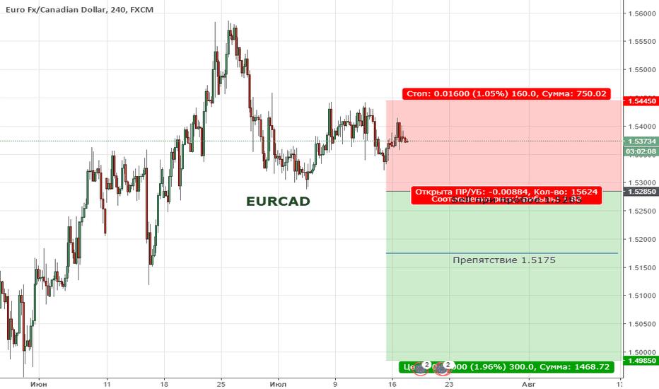 EURCAD: Цена продолжает формировать медвежью тенденцию