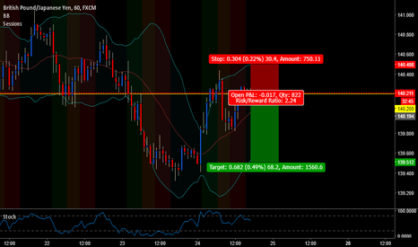 GBPJPY: Double Top Hourly Sell GBPJPY