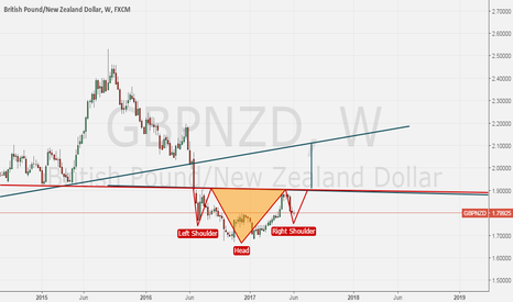 GBPNZD: Reversal H&S on GBPNZD ?
