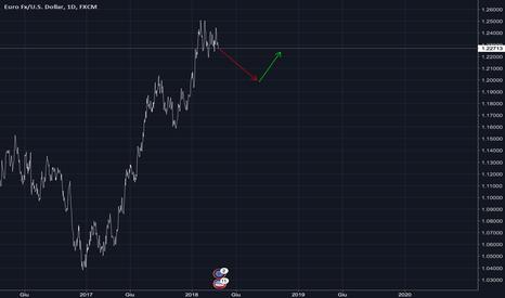 EURUSD: Mia previsione eur/dollaro
