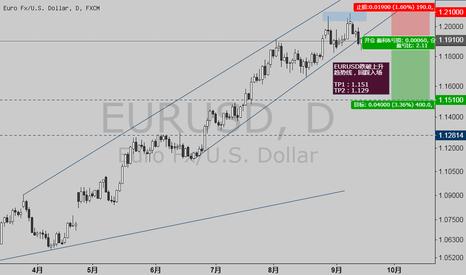 EURUSD: EURUSD跌破上升趋势线,回踩入场
