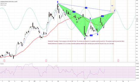AMD: Potential Bearish BAT pattern on daily AMD chart.