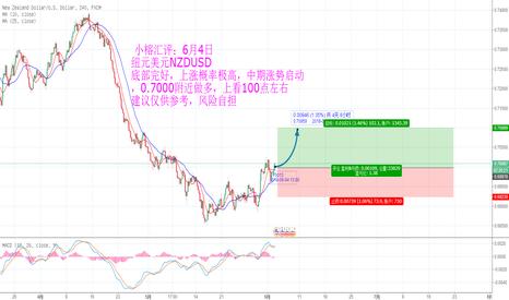 NZDUSD:  小榕汇评:6月4日 纽元美元NZDUSD 底部完好,上涨概率极高,中期涨势启动,0.7000附近做多,上看100点左右 建议仅