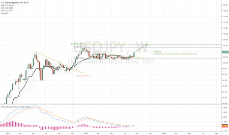 USDJPY: USDJPY expecting 7-8weeks up into 106.40 area