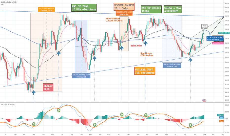 XAUUSD: ORO LARGOS, GOLD LONGS