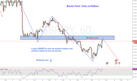 GBPJPY: GBPJPY : Bearish Trend - Entry on Pullback