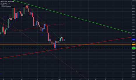 BTCUSD: Video Bitcoin Analysis: June 5th, 2018