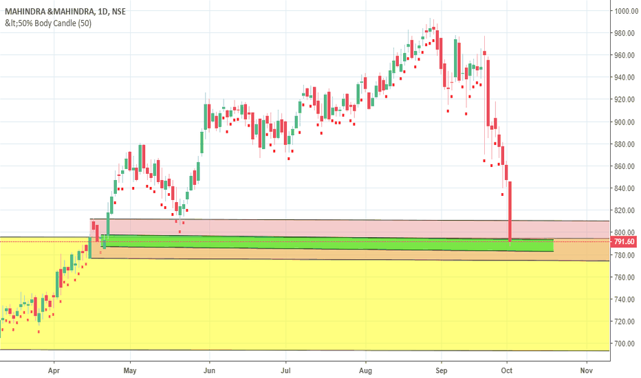 M_M: demand zone of mahindra