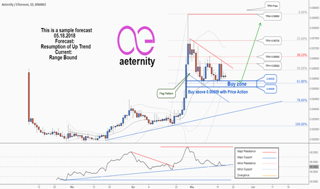 AEETH: Aeternity would probably resume its uptrend again