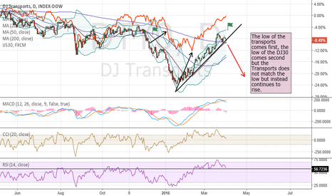 DTY0: A look at the DJ Transports index to predict market direction
