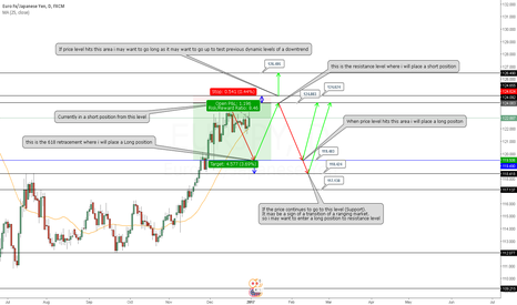 EURJPY: Short Position on EURJPY