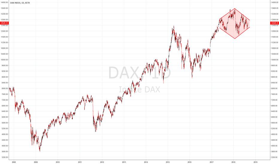 DAX: Dax Index: pericoloso Diamond Pattern in formazione