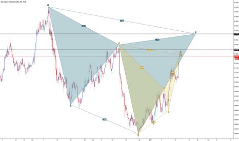 NZDUSD: NZD/USD - Cypher & Bat