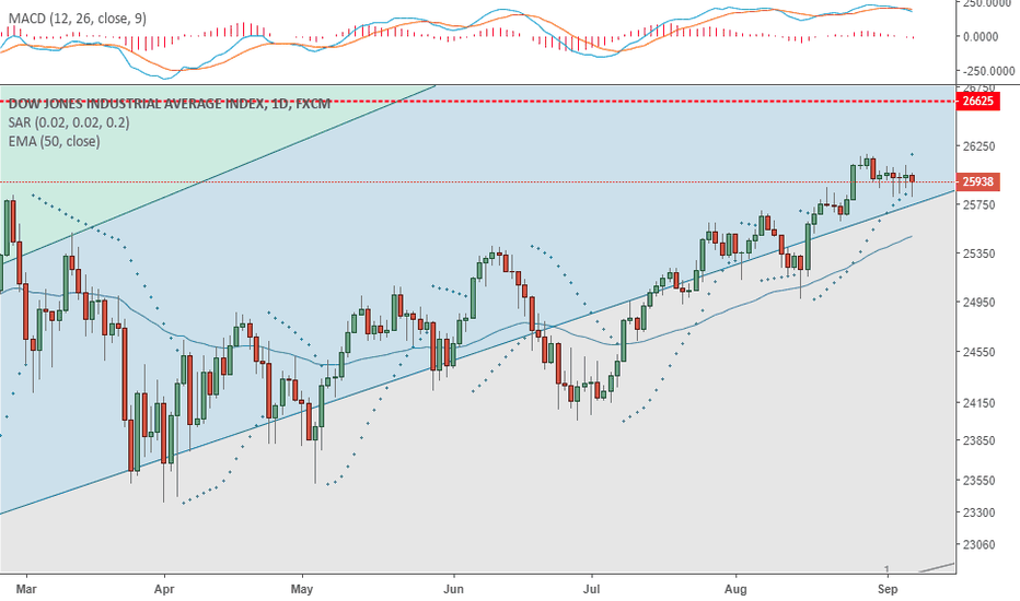 US30: DJIA had a SAR change today