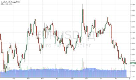 EURUSD: Европейская валюта продолжает оставаться под давлением